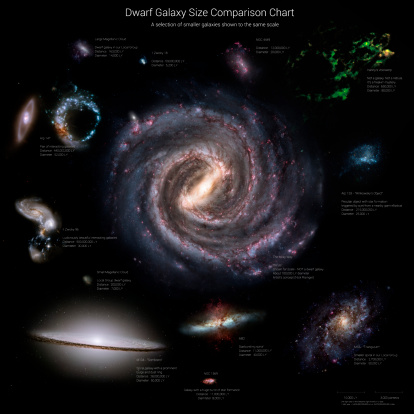Milky Way「Galaxy sizes compared to IC 1101, the largest known galaxy.」:スマホ壁紙(18)