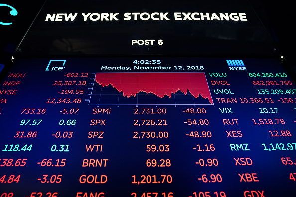 New York Stock Exchange「Dow Plunges Over 600 Points On Technology Sector Fears」:写真・画像(17)[壁紙.com]