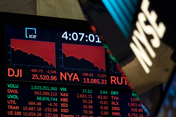 Finance「Dow Jones Industrials Closes Down Over 600 Points」:写真・画像(7)[壁紙.com]