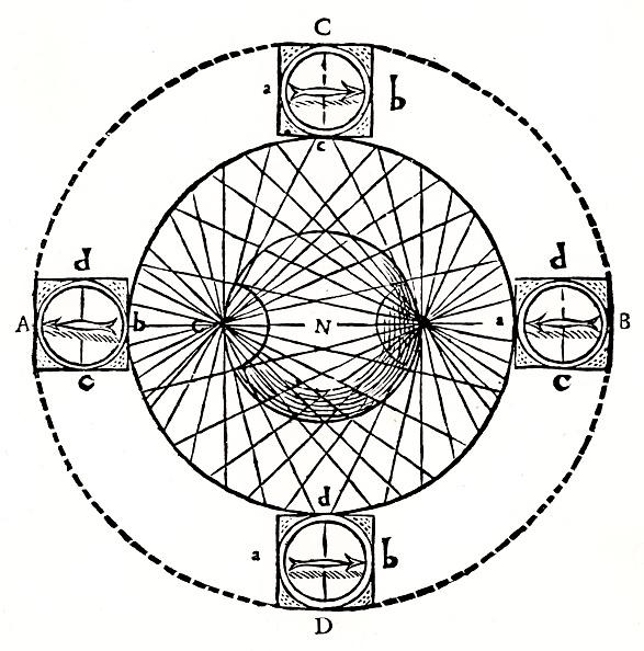 Magnet「Behaviour of a magnetic compass, 1643. Artist: Anon」:写真・画像(5)[壁紙.com]