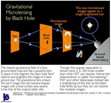 Hubble Space Telescope「This NASA scheme explains the principles of gravitational microlensing by a black hole...」:写真・画像(13)[壁紙.com]