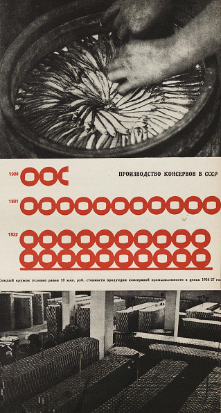 Image Montage「Production Of The Food Canning Factory  Illustration From Ussr Builds Socialism」:写真・画像(13)[壁紙.com]
