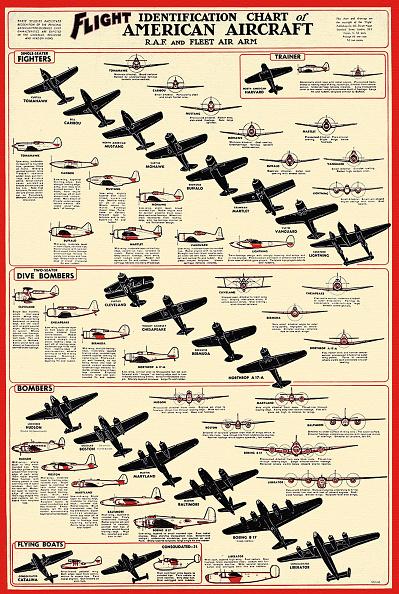 Identity「'Flight Identification Chart Of American Aircraft'」:写真・画像(18)[壁紙.com]